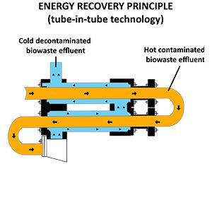 Energy recovery section - heat exchanger - ABC Actini.